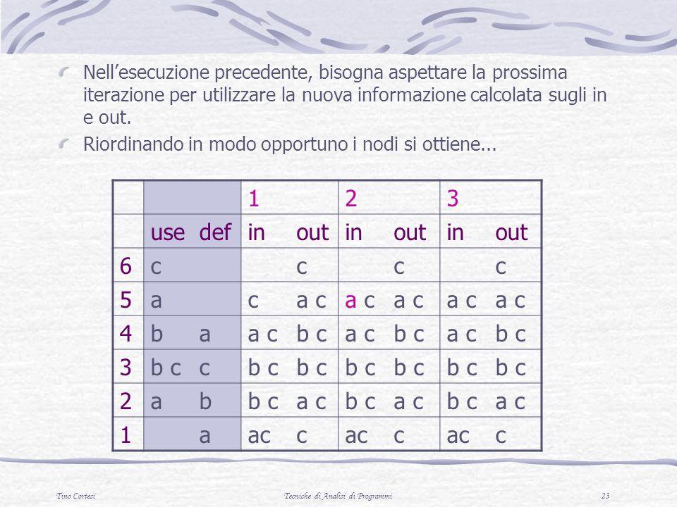 Tino CortesiTecniche di Analisi di Programmi 23 Nellesecuzione precedente, bisogna aspettare la prossima iterazione per utilizzare la nuova informazione calcolata sugli in e out.