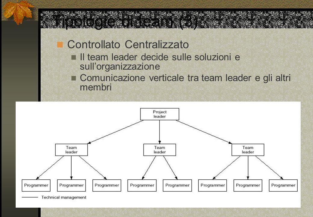 Tipologie di team (3) Controllato Centralizzato Il team leader decide sulle soluzioni e sullorganizzazione Comunicazione verticale tra team leader e g