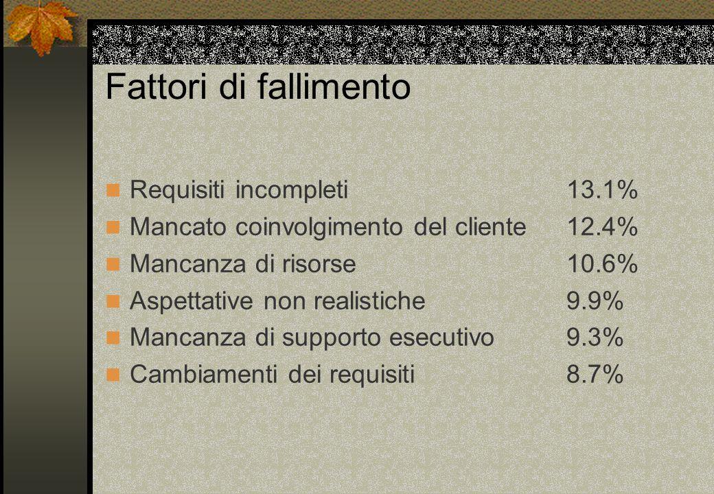 Fattori di fallimento Requisiti incompleti 13.1% Mancato coinvolgimento del cliente 12.4% Mancanza di risorse 10.6% Aspettative non realistiche 9.9% M