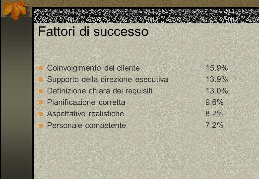 Fattori di successo Coinvolgimento del cliente 15.9% Supporto della direzione esecutiva 13.9% Definizione chiara dei requisiti 13.0% Pianificazione co