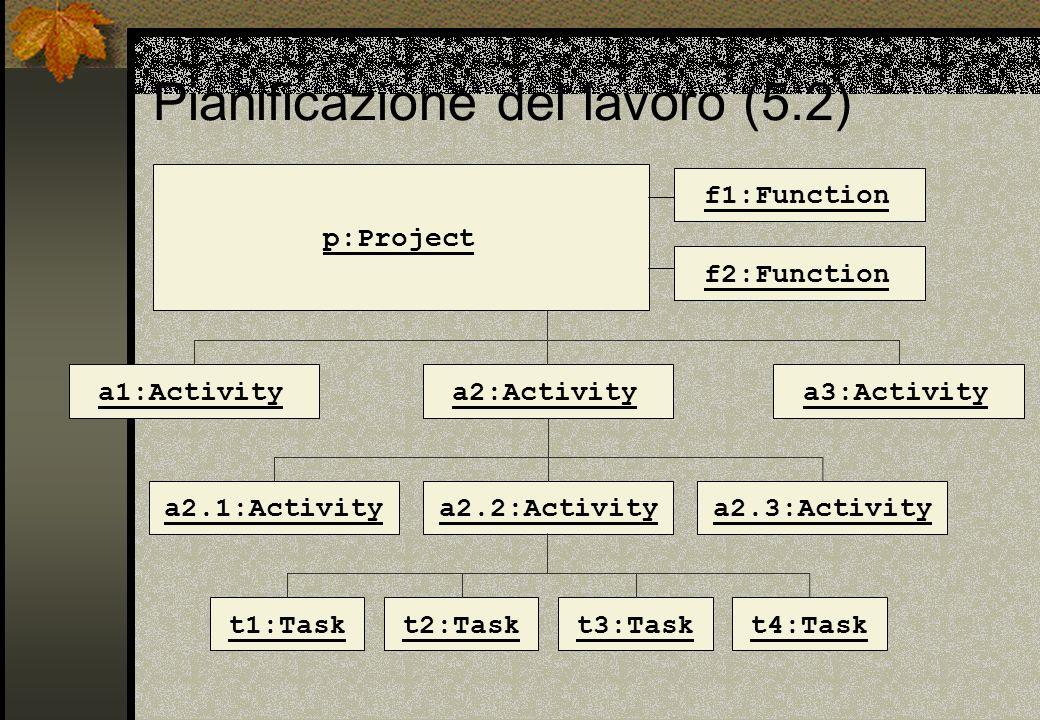 Pianificazione del lavoro (5.2) p:Project f1:Function f2:Function a1:Activitya2:Activitya3:Activity a2.1:Activitya2.2:Activitya2.3:Activity t1:Taskt2: