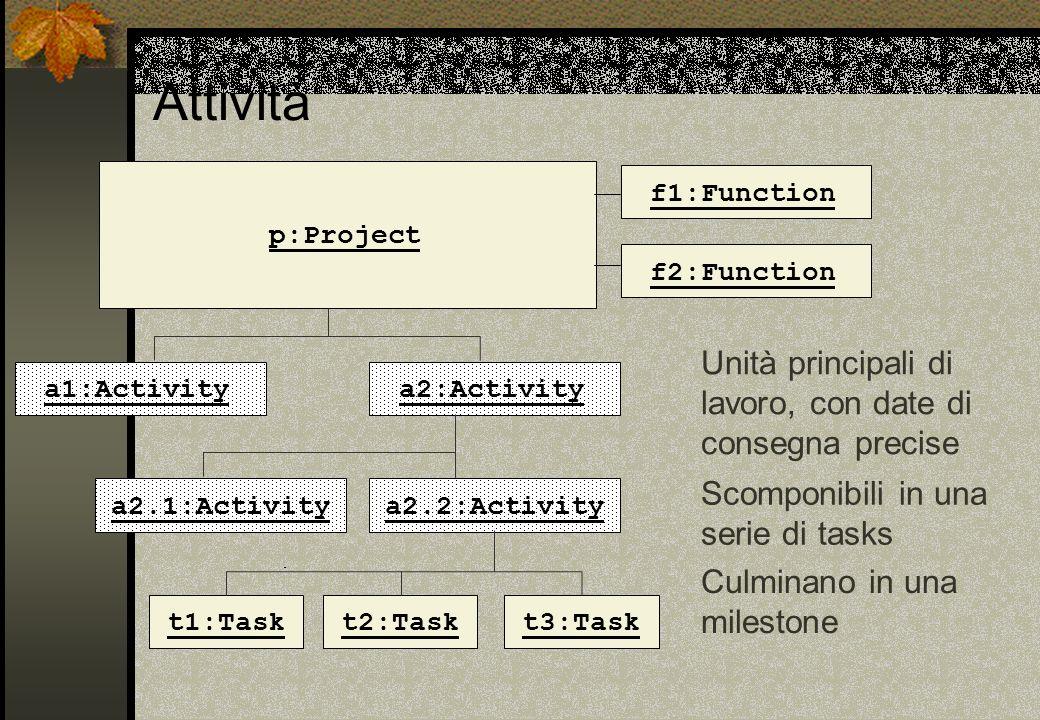 Unità principali di lavoro, con date di consegna precise Culminano in una milestone Scomponibili in una serie di tasks p:Project f1:Function f2:Functi