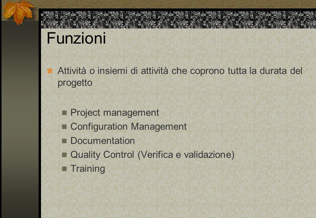 Funzioni Attività o insiemi di attività che coprono tutta la durata del progetto Project management Configuration Management Documentation Quality Con