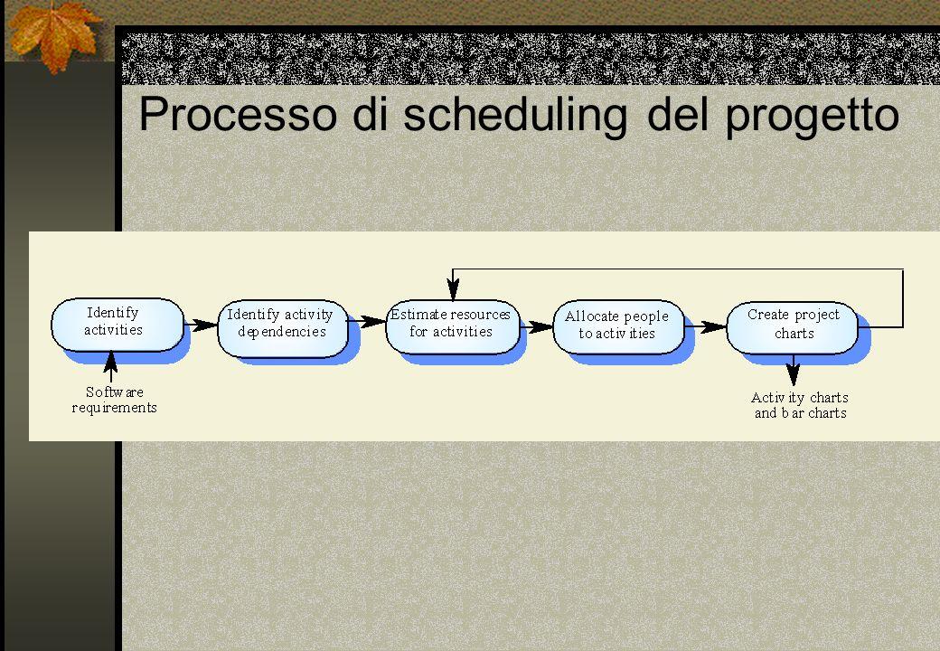 Processo di scheduling del progetto