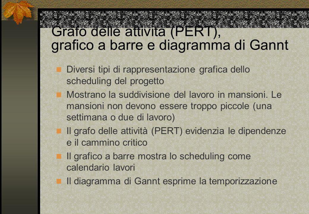 Grafo delle attività (PERT), grafico a barre e diagramma di Gannt Diversi tipi di rappresentazione grafica dello scheduling del progetto Mostrano la s