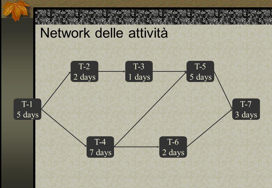 Network delle attività T-1 5 days T-2 2 days T-3 1 days T-4 7 days T-6 2 days T-5 5 days T-7 3 days