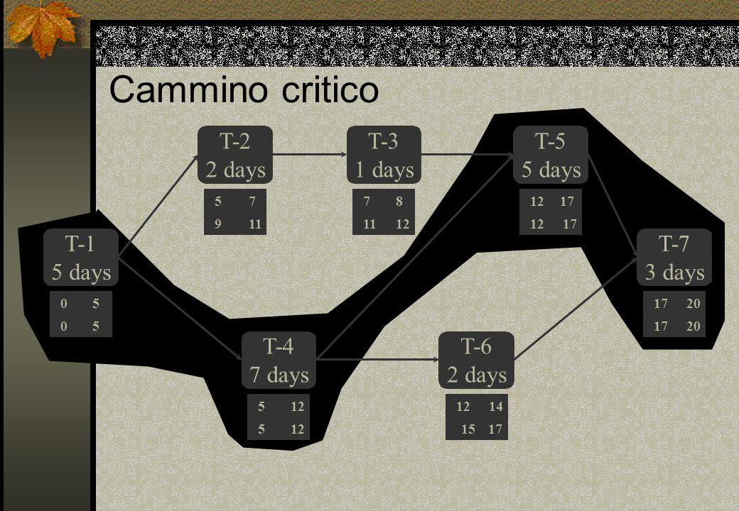 Cammino critico T-1 5 days T-2 2 days T-3 1 days T-4 7 days T-6 2 days T-5 5 days T-7 3 days 0 5 5 5 05 9 17 20 812 14 12 77 11 5 12 15 17