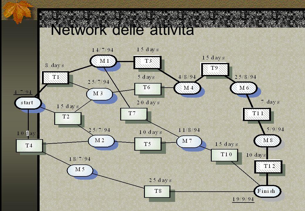 Network delle attività