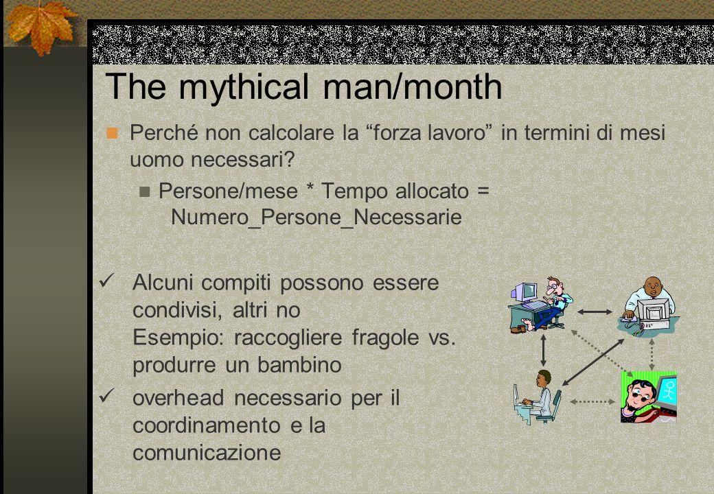 The mythical man/month Perché non calcolare la forza lavoro in termini di mesi uomo necessari? Persone/mese * Tempo allocato = Numero_Persone_Necessar