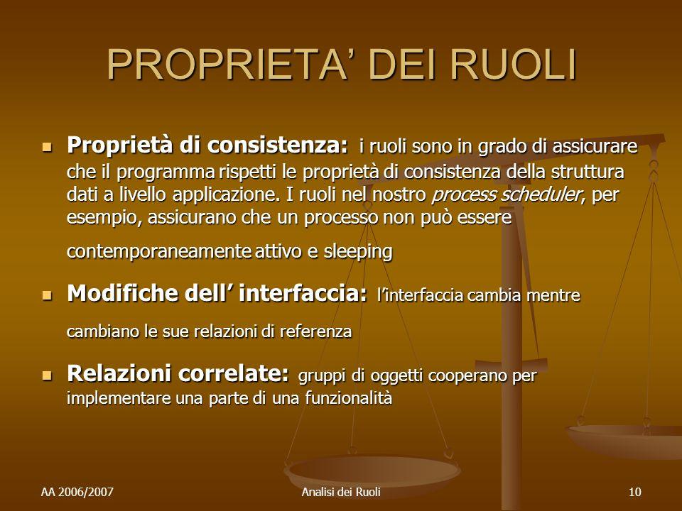 AA 2006/2007Analisi dei Ruoli10 PROPRIETA DEI RUOLI Proprietà di consistenza: i ruoli sono in grado di assicurare che il programma rispetti le proprietà di consistenza della struttura dati a livello applicazione.
