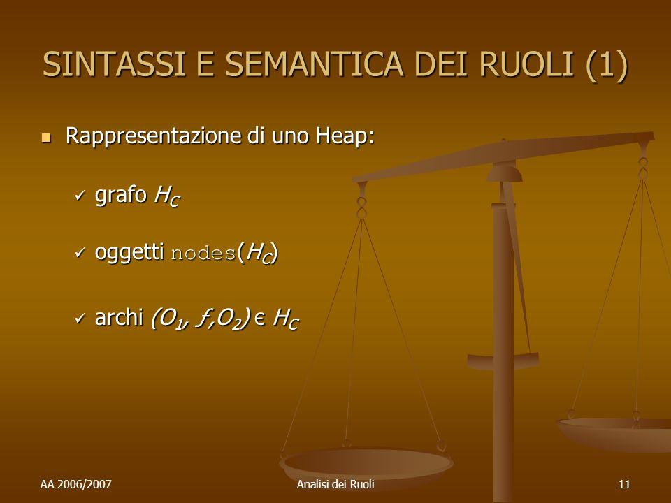 AA 2006/2007Analisi dei Ruoli11 SINTASSI E SEMANTICA DEI RUOLI (1) Rappresentazione di uno Heap: Rappresentazione di uno Heap: grafo H C grafo H C oggetti nodes (H C ) oggetti nodes (H C ) archi (O 1, ƒ,O 2 ) є H C archi (O 1, ƒ,O 2 ) є H C