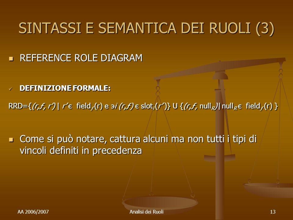AA 2006/2007Analisi dei Ruoli13 SINTASSI E SEMANTICA DEI RUOLI (3) REFERENCE ROLE DIAGRAM REFERENCE ROLE DIAGRAM DEFINIZIONE FORMALE: DEFINIZIONE FORMALE: RRD={(r,ƒ, r) | r є field ƒ (r) e эi (r,ƒ) є slot i (r )} U {(r,ƒ, null R )\ null R є field ƒ (r) } Come si può notare, cattura alcuni ma non tutti i tipi di vincoli definiti in precedenza Come si può notare, cattura alcuni ma non tutti i tipi di vincoli definiti in precedenza
