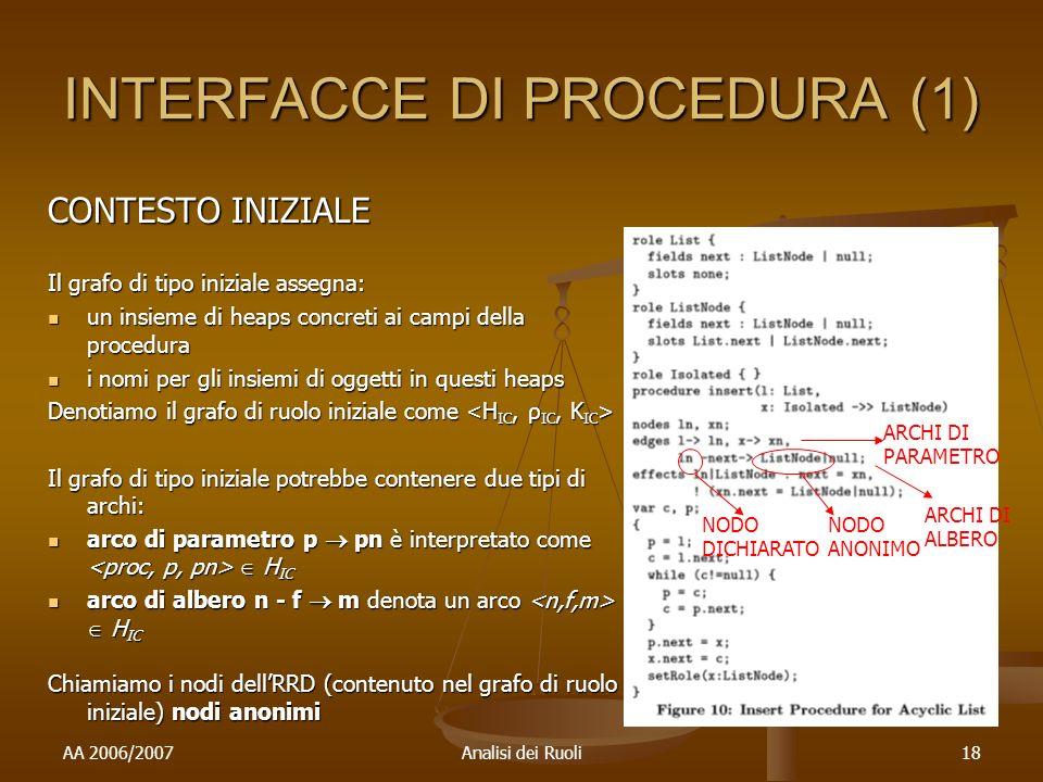 AA 2006/2007Analisi dei Ruoli18 INTERFACCE DI PROCEDURA (1) CONTESTO INIZIALE Il grafo di tipo iniziale assegna: un insieme di heaps concreti ai campi della procedura un insieme di heaps concreti ai campi della procedura i nomi per gli insiemi di oggetti in questi heaps i nomi per gli insiemi di oggetti in questi heaps Denotiamo il grafo di ruolo iniziale come Denotiamo il grafo di ruolo iniziale come Il grafo di tipo iniziale potrebbe contenere due tipi di archi: arco di parametro p pn è interpretato come H IC arco di parametro p pn è interpretato come H IC arco di albero n - f m denota un arco H IC arco di albero n - f m denota un arco H IC Chiamiamo i nodi dellRRD (contenuto nel grafo di ruolo iniziale) nodi anonimi ARCHI DI PARAMETRO ARCHI DI ALBERO NODO DICHIARATO NODO ANONIMO