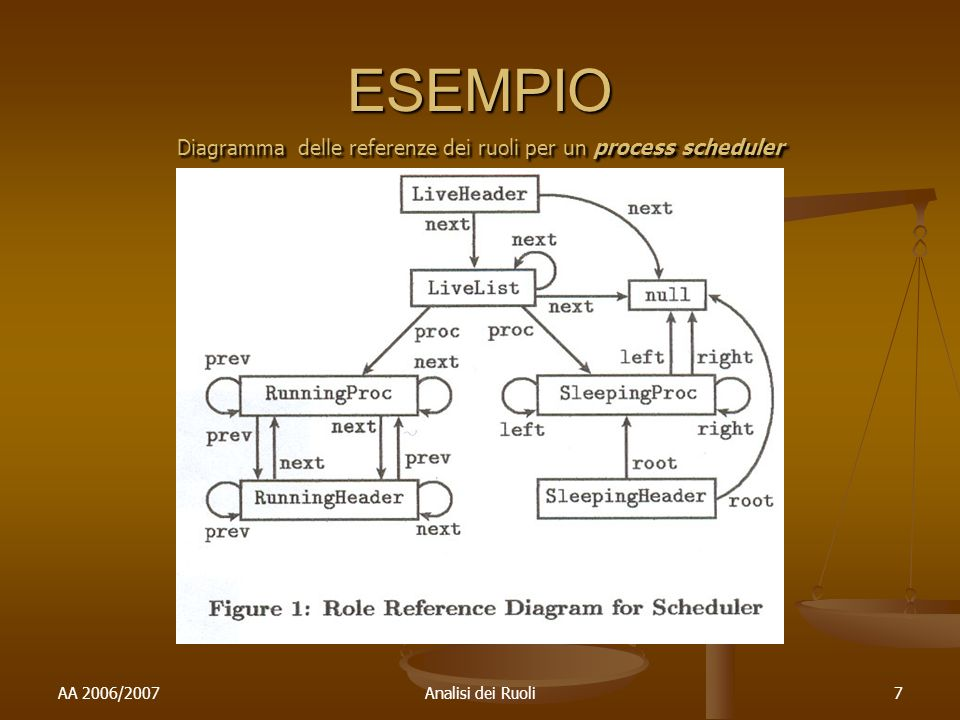 AA 2006/2007Analisi dei Ruoli7 ESEMPIO Diagramma delle referenze dei ruoli per un process scheduler