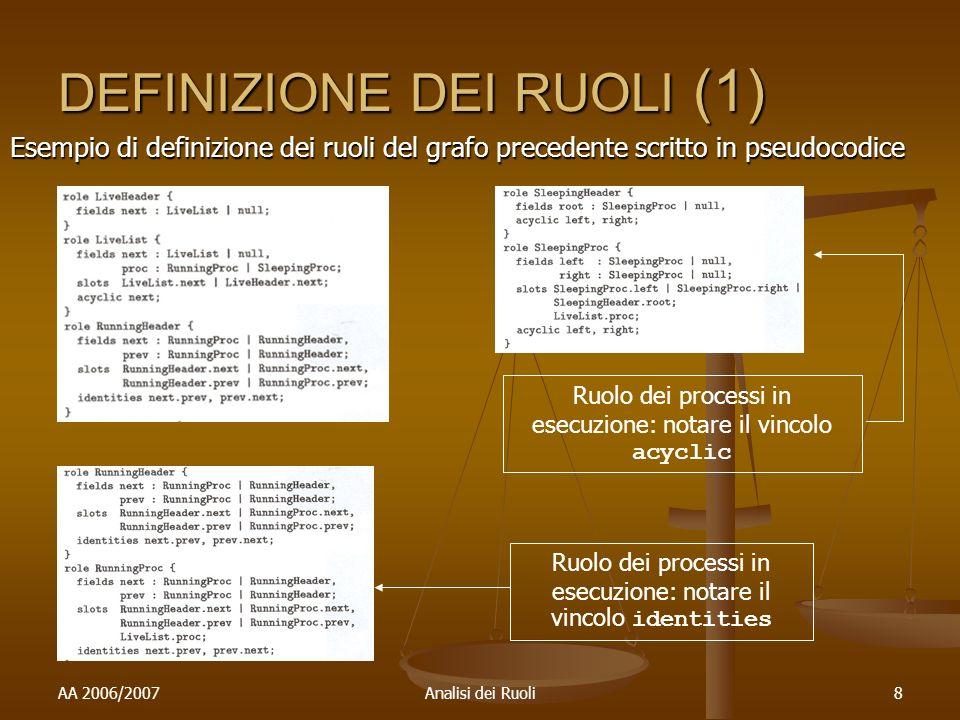 AA 2006/2007Analisi dei Ruoli8 DEFINIZIONE DEI RUOLI (1) Esempio di definizione dei ruoli del grafo precedente scritto in pseudocodice Ruolo dei processi in esecuzione: notare il vincolo identities Ruolo dei processi in esecuzione: notare il vincolo acyclic
