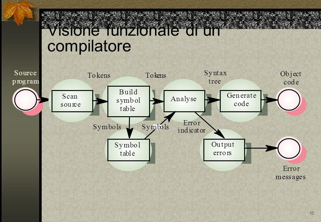 15 Visione funzionale di un compilatore Source program TokensTokens Syntax tree Object code Error indicator SymbolsSymbols Error messages