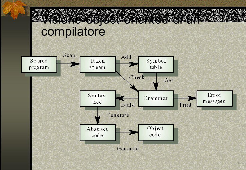 16 Visione object-oriented di un compilatore