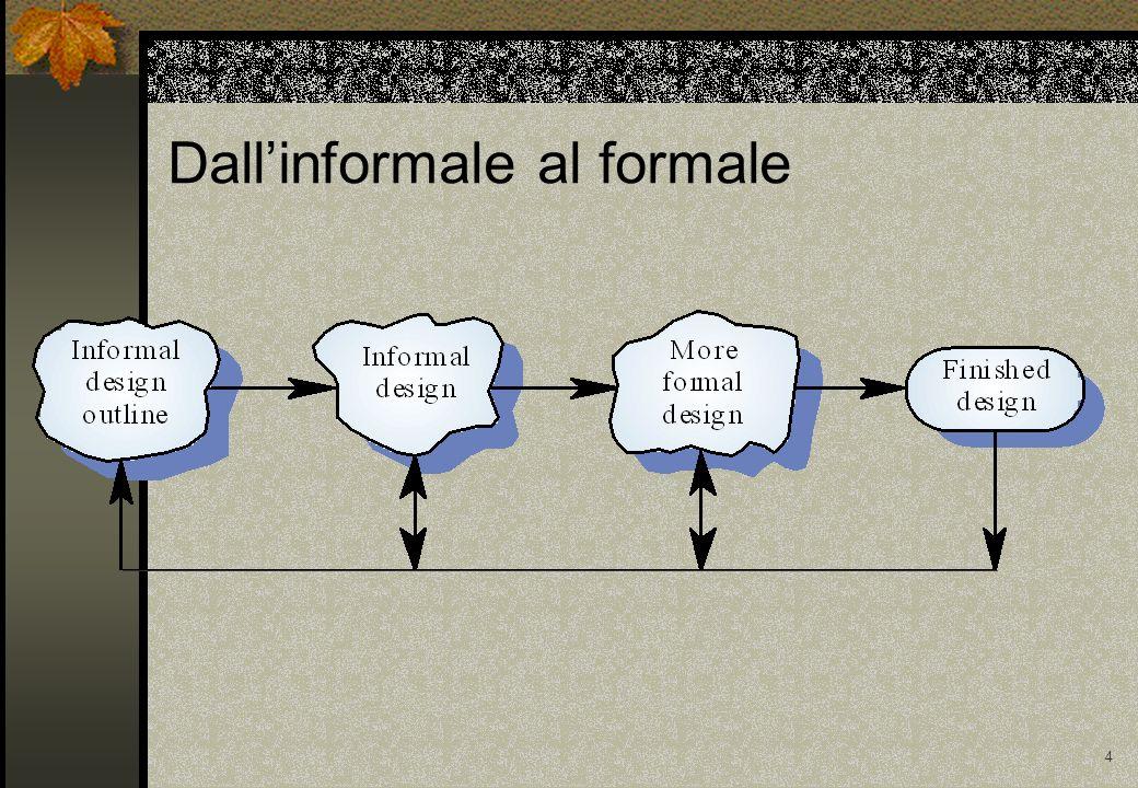 25 Tipologie e livelli di coesione Coesione di comunicazione (media) Tutti gli elementi di una componente operano su di uno stesso input o producono lo stesso output Coesione sequenziale (media) Loutput di una parte di una componente è linput di unaltra parte Coesione funzionale (forte) Ogni parte di una componente è necessaria solo per lesecuzione di una singola funzione di quella componente Coesione doggetto (forte) Ogni operazione offre funzionalità che permettono di modificare o ispezionare attributi delloggetto