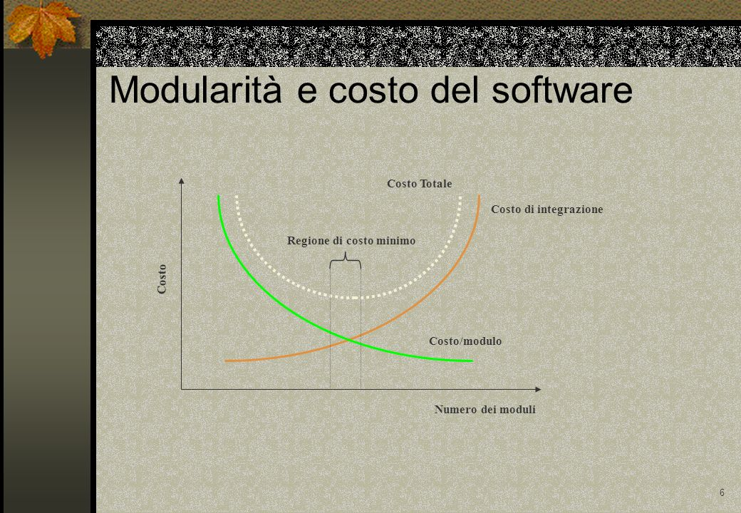 6 Modularità e costo del software Costo/modulo Numero dei moduli Costo di integrazione Regione di costo minimo Costo Costo Totale