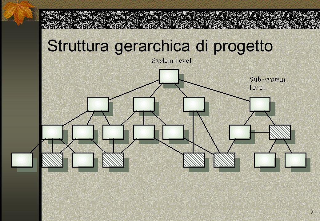 9 Struttura gerarchica di progetto