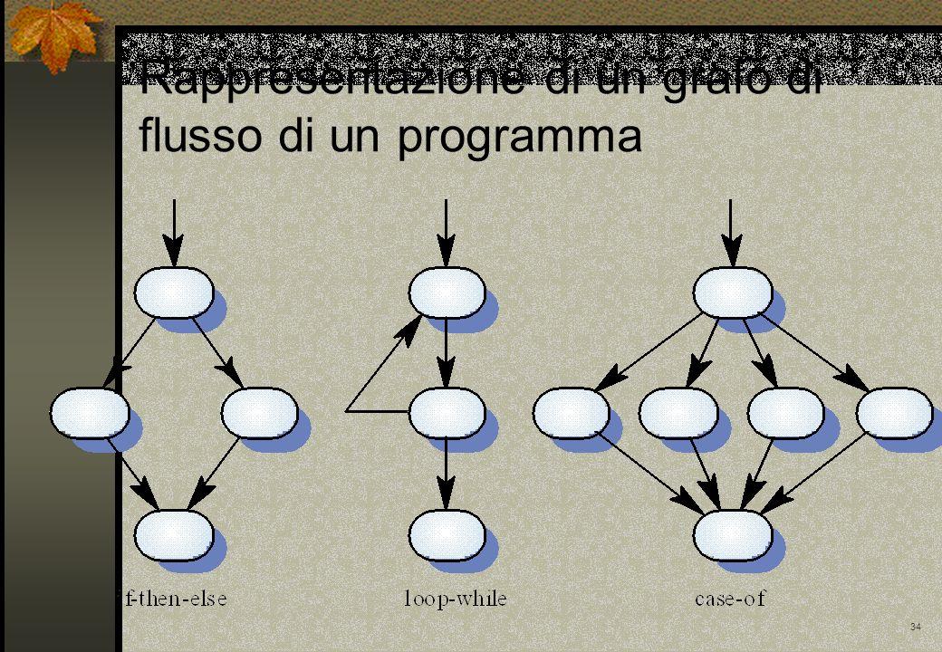 34 Rappresentazione di un grafo di flusso di un programma