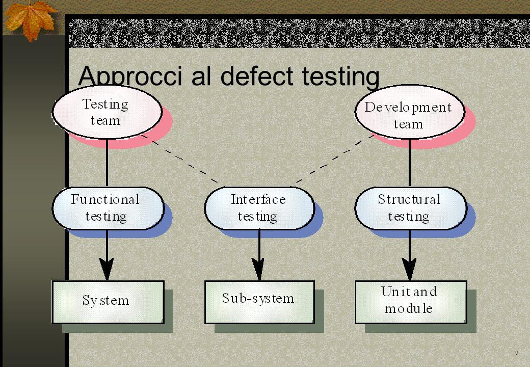 9 Approcci al defect testing