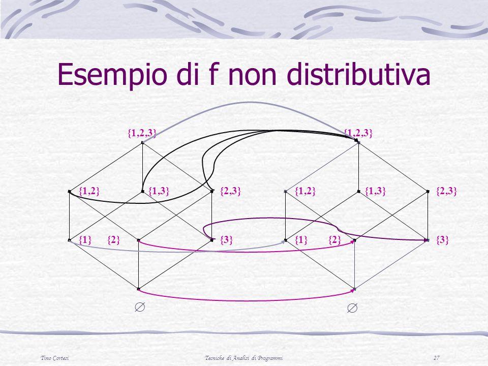 Tino CortesiTecniche di Analisi di Programmi 27 Esempio di f non distributiva {3}{2}{1} {2,3}{1,3}{1,2} {1,2,3} {3}{2}{1} {2,3}{1,3}{1,2} {1,2,3}