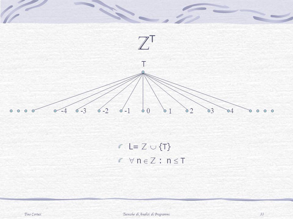 Tino CortesiTecniche di Analisi di Programmi 33 ZTZT 2 3 4 1 0 -2 -3 -4 T L= Z { T } n Z : n T