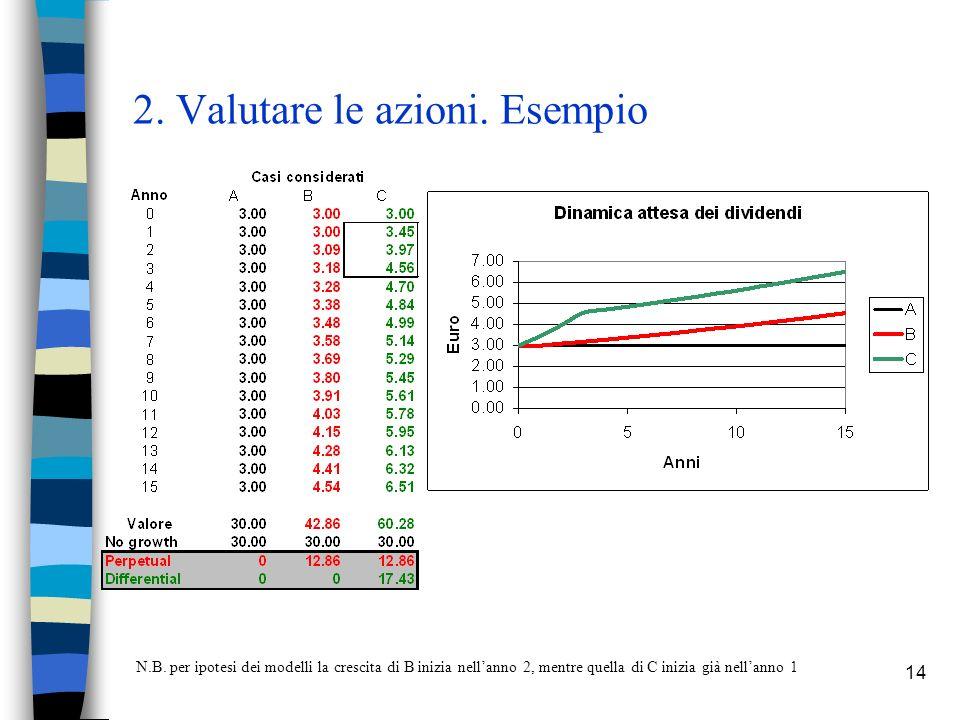 14 2. Valutare le azioni. Esempio N.B. per ipotesi dei modelli la crescita di B inizia nellanno 2, mentre quella di C inizia già nellanno 1