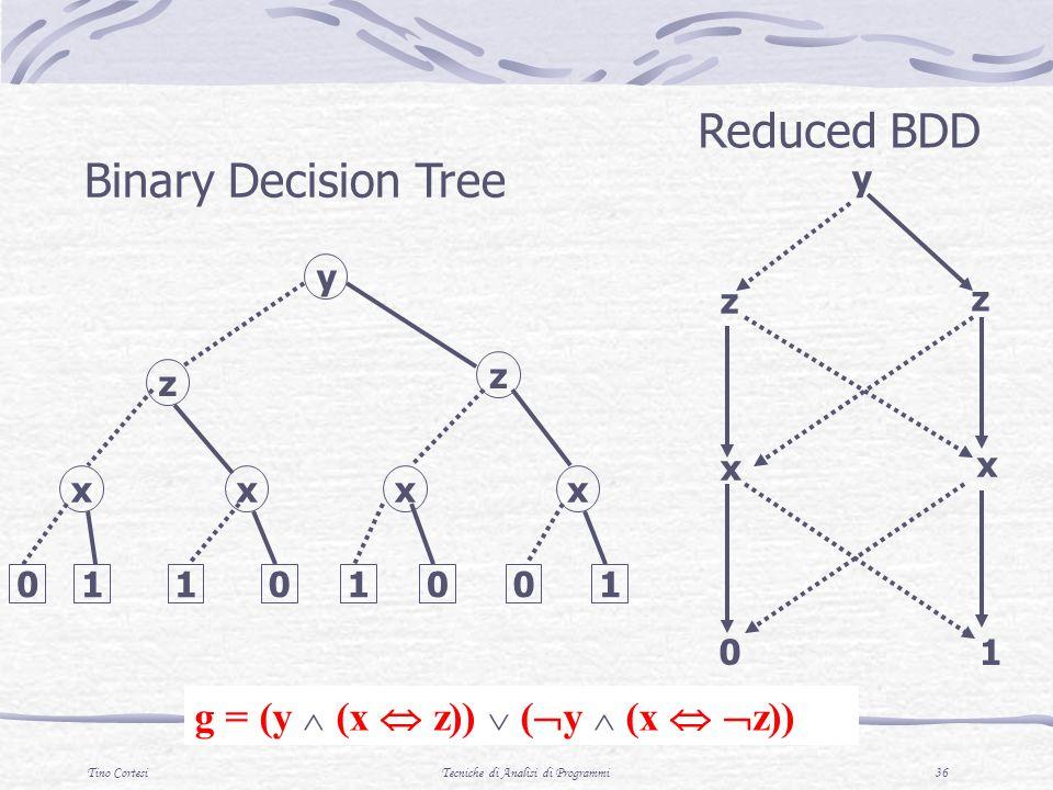 Tino CortesiTecniche di Analisi di Programmi 36 y z x 0 Reduced BDD y z xx z xx 01101001 Binary Decision Tree g = (y (x z)) ( y (x z)) 1 z x