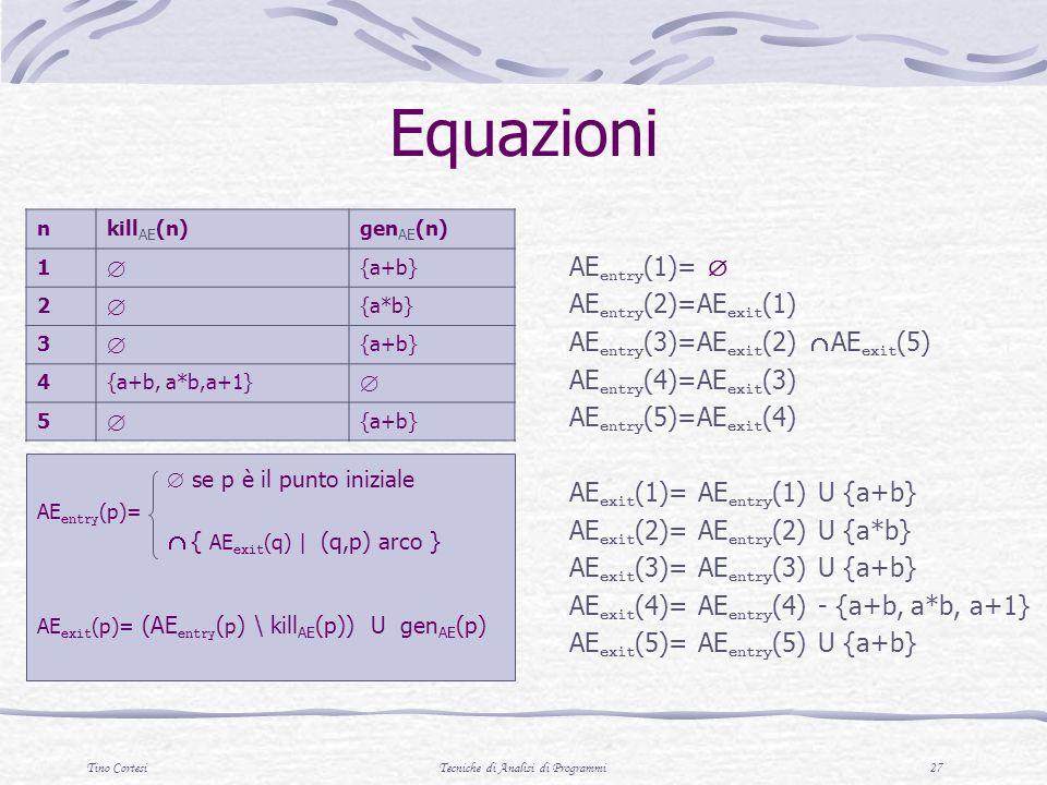 Tino CortesiTecniche di Analisi di Programmi 27 se p è il punto iniziale AE entry (p)= { AE exit (q) | (q,p) arco } AE exit (p)= (AE entry ( p ) \ kill AE (p)) U gen AE (p) nkill AE (n)gen AE (n) 1 {a+b} 2 {a*b} 3 {a+b} 4{a+b, a*b,a+1} 5 {a+b} AE entry (1)= AE entry (2)=AE exit (1) AE entry (3)=AE exit (2) AE exit (5) AE entry (4)=AE exit (3) AE entry (5)=AE exit (4) AE exit (1)= AE entry (1) U {a+b} AE exit (2)= AE entry (2) U {a*b} AE exit (3)= AE entry (3) U {a+b} AE exit (4)= AE entry (4) - {a+b, a*b, a+1} AE exit (5)= AE entry (5) U {a+b} Equazioni