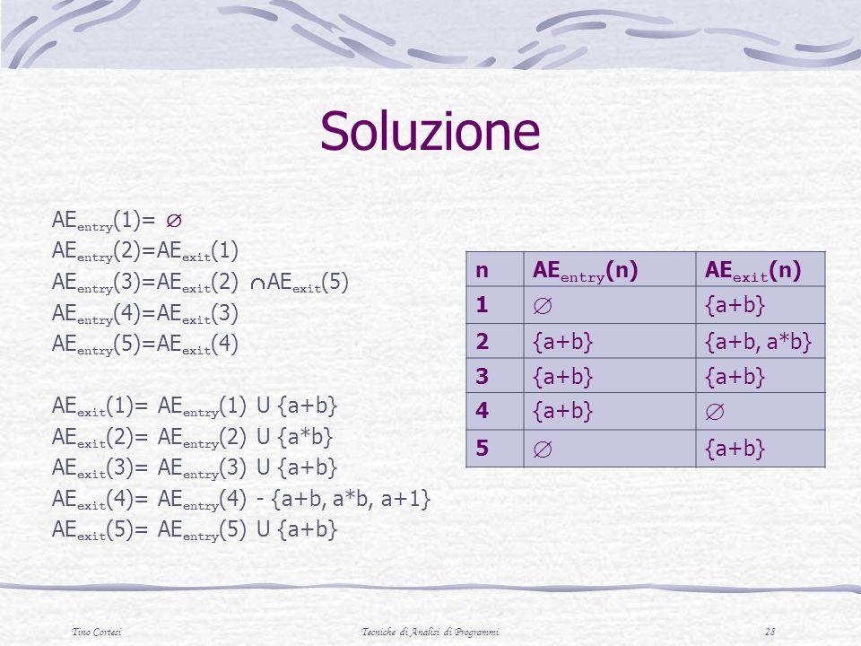 Tino CortesiTecniche di Analisi di Programmi 28 Soluzione nAE entry (n)AE exit (n) 1 {a+b} 2 {a+b, a*b} 3{a+b} 4 5 {a+b} AE entry (1)= AE entry (2)=AE