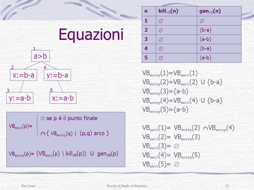 Tino CortesiTecniche di Analisi di Programmi 35 se p è il punto finale VB exit (p)= { VB entry (q) | (p,q) arco } VB entry (p)= (VB exit ( p ) \ kill VB (p)) U gen VB (p) VB entry (1)=VB exit (1) VB entry (2)=VB exit (2) U {b-a} VB entry (3)={a-b} VB entry (4)=VB exit (4) U {b-a} VB entry (5)={a-b} VB exit (1)= VB entry (2) VB entry (4) VB exit (2)= VB entry (3) VB exit (3)= VB exit (4)= VB entry (5) VB exit (5)= Equazioni nkill VB (n)gen VB (n) 1 2 {b-a} 3 {a-b} 4 {b-a} 5 {a-b} a>b x:=b-a y:=a-b y:=b-a x:=a-b 1 24 5 3