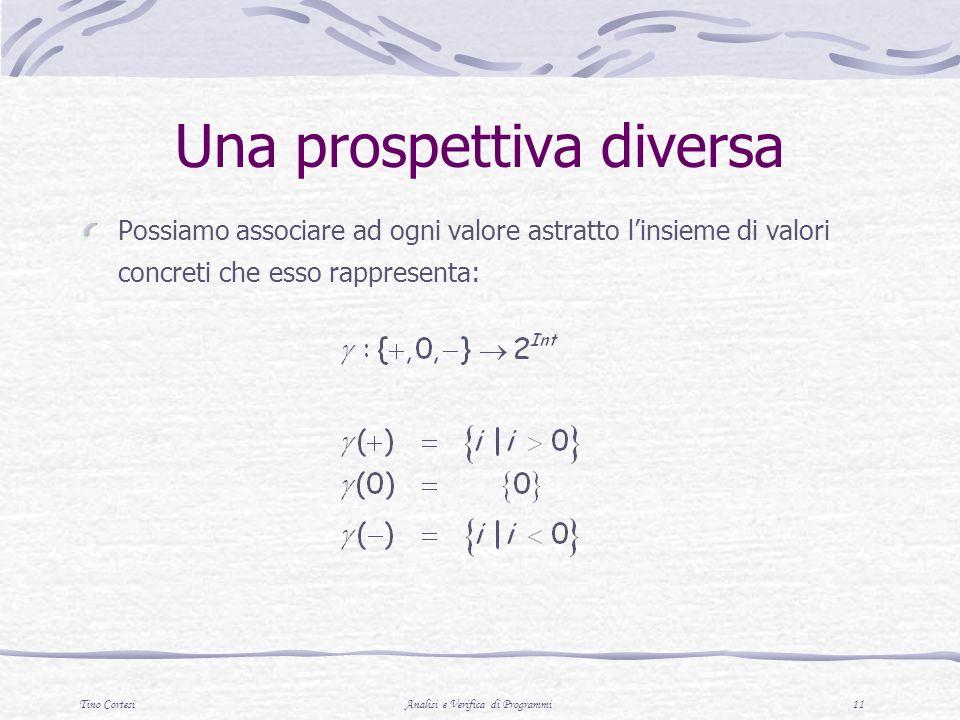 Tino CortesiAnalisi e Verifica di Programmi 11 Una prospettiva diversa Possiamo associare ad ogni valore astratto linsieme di valori concreti che esso