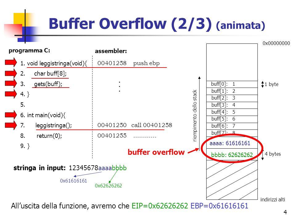 4 1. void leggistringa(void){ 2. char buff[8]; 3. gets(buff); 4. } 5. 6. int main(void){ 7. leggistringa(); 8. return(0); 9. } programma C: riempiment