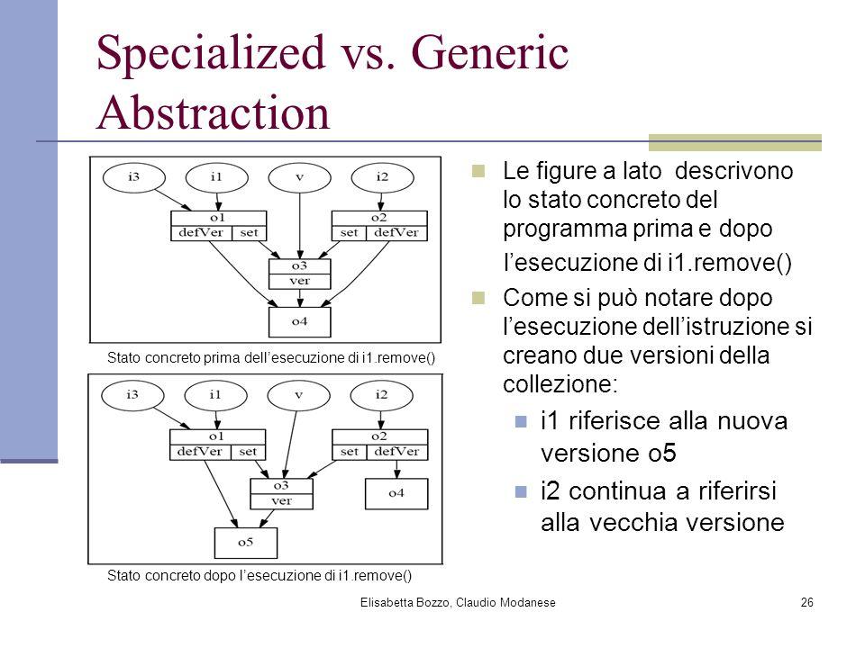 Elisabetta Bozzo, Claudio Modanese26 Specialized vs. Generic Abstraction Le figure a lato descrivono lo stato concreto del programma prima e dopo lese