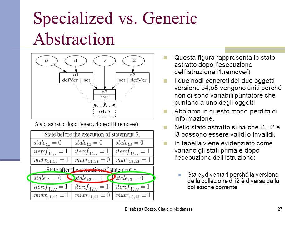 Elisabetta Bozzo, Claudio Modanese27 Specialized vs. Generic Abstraction Questa figura rappresenta lo stato astratto dopo lesecuzione dellistruzione i