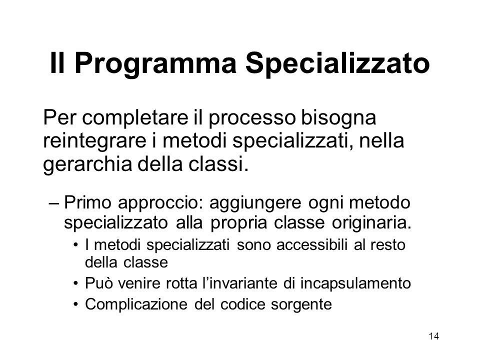 14 Il Programma Specializzato Per completare il processo bisogna reintegrare i metodi specializzati, nella gerarchia della classi.