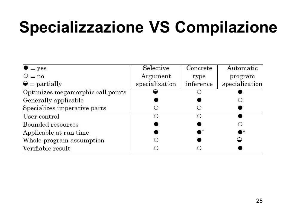 25 Specializzazione VS Compilazione