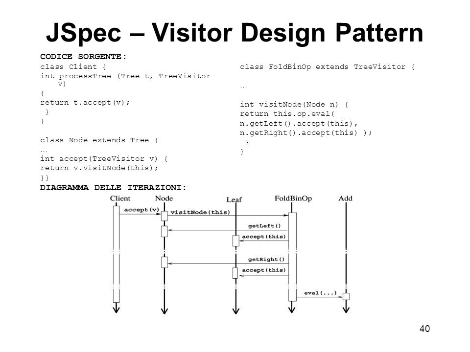 40 JSpec – Visitor Design Pattern CODICE SORGENTE: class Client { int processTree (Tree t, TreeVisitor v) { return t.accept(v); } class Node extends Tree { … int accept(TreeVisitor v) { return v.visitNode(this); }} DIAGRAMMA DELLE ITERAZIONI: class FoldBinOp extends TreeVisitor { … int visitNode(Node n) { return this.op.eval( n.getLeft().accept(this), n.getRight().accept(this) ); }