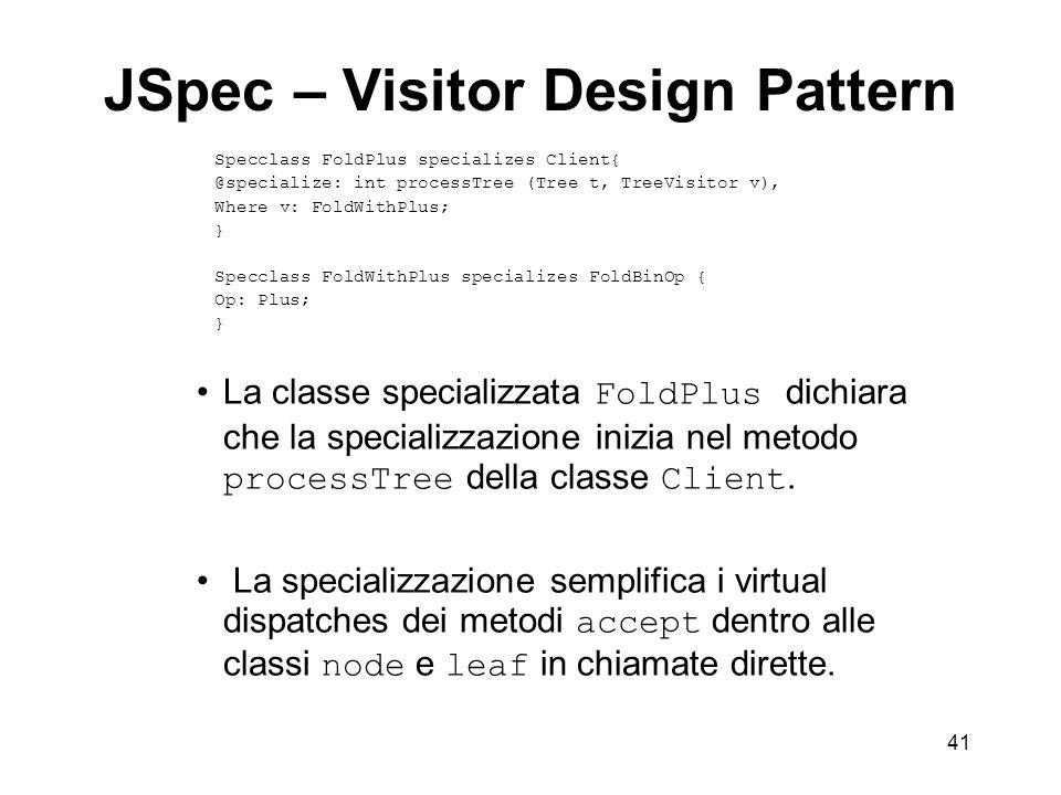 41 JSpec – Visitor Design Pattern La classe specializzata FoldPlus dichiara che la specializzazione inizia nel metodo processTree della classe Client.