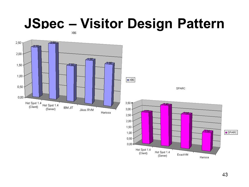 43 JSpec – Visitor Design Pattern
