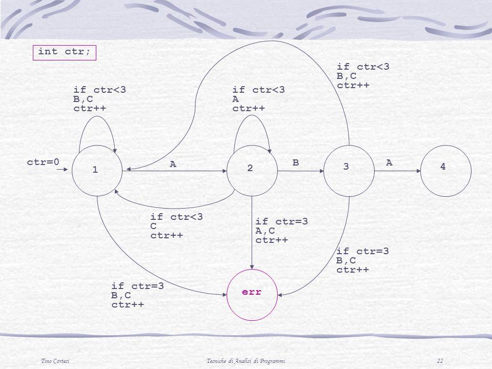 Tino CortesiTecniche di Analisi di Programmi 22 1 2 A 3 if ctr<3 C ctr++ BA 4 err if ctr<3 B,C ctr++ if ctr<3 A ctr++ if ctr<3 B,C ctr++ ctr=0 if ctr=3 B,C ctr++ if ctr=3 A,C ctr++ int ctr;