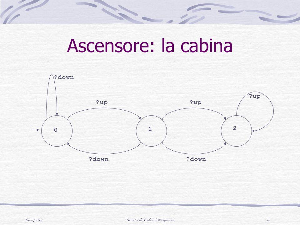 Tino CortesiTecniche di Analisi di Programmi 28 0 1 ?down 2 ?up ?down Ascensore: la cabina