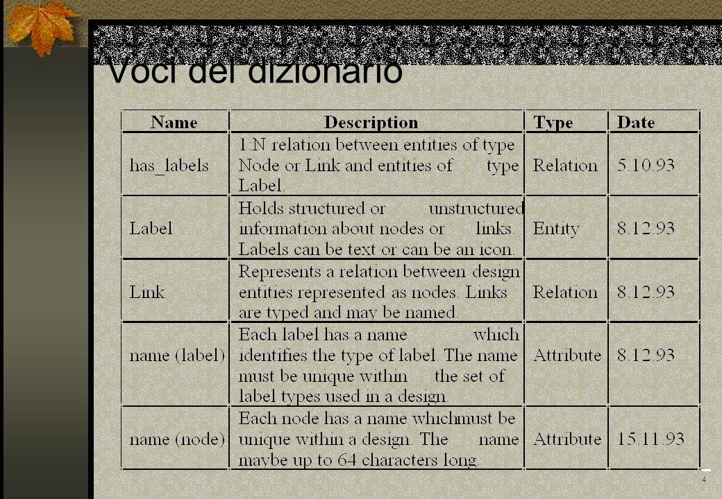 4 Voci del dizionario