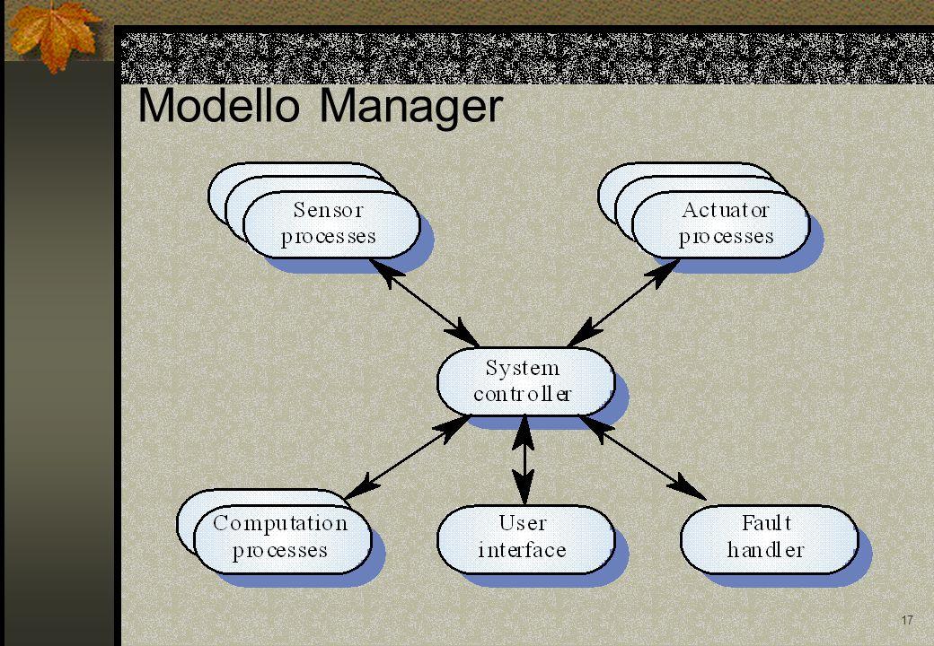 17 Modello Manager