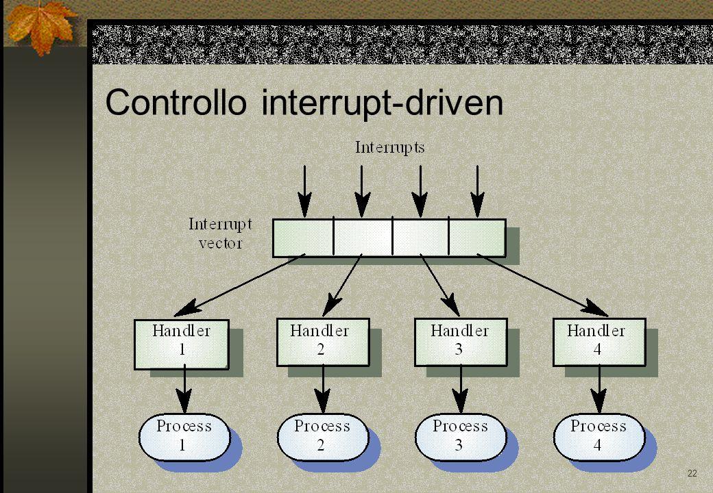 22 Controllo interrupt-driven