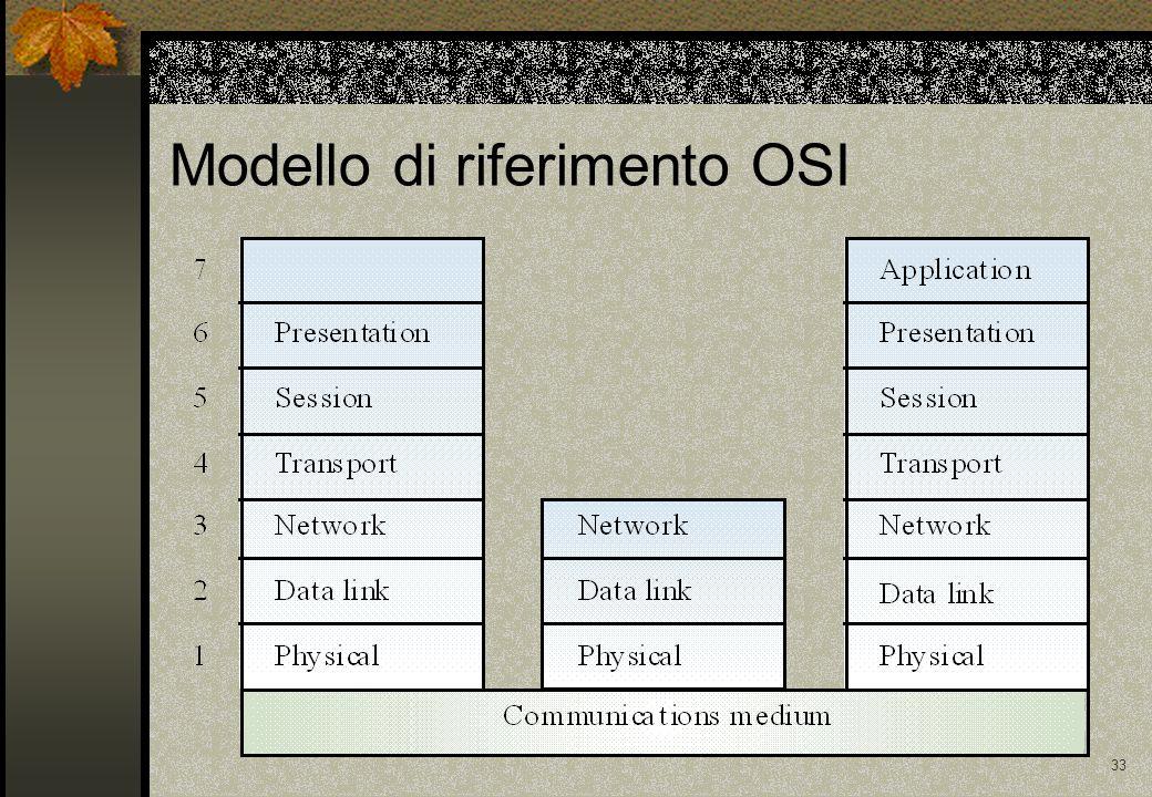 33 Modello di riferimento OSI