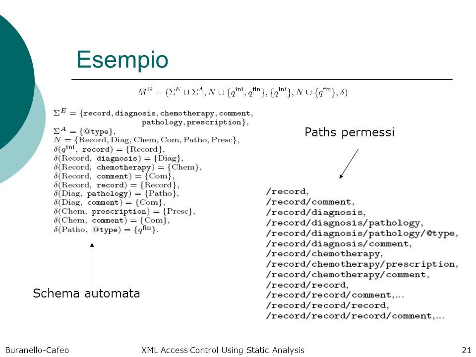 Buranello-Cafeo XML Access Control Using Static Analysis 21 Esempio Schema automata Paths permessi