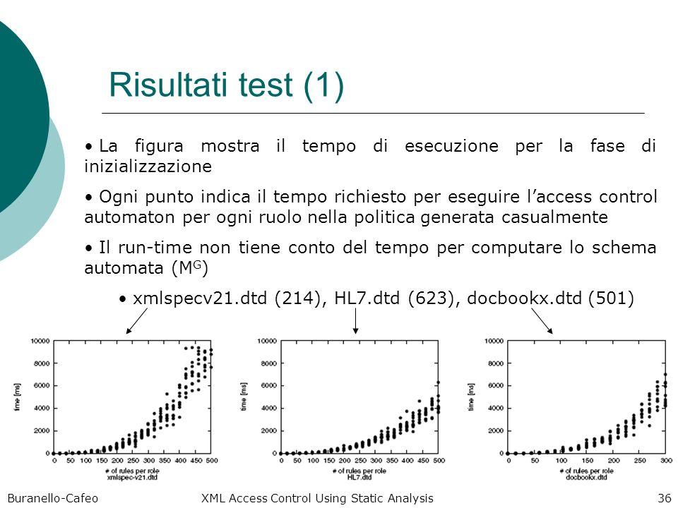 Buranello-Cafeo XML Access Control Using Static Analysis 36 Risultati test (1) La figura mostra il tempo di esecuzione per la fase di inizializzazione Ogni punto indica il tempo richiesto per eseguire laccess control automaton per ogni ruolo nella politica generata casualmente Il run-time non tiene conto del tempo per computare lo schema automata (M G ) xmlspecv21.dtd (214), HL7.dtd (623), docbookx.dtd (501)